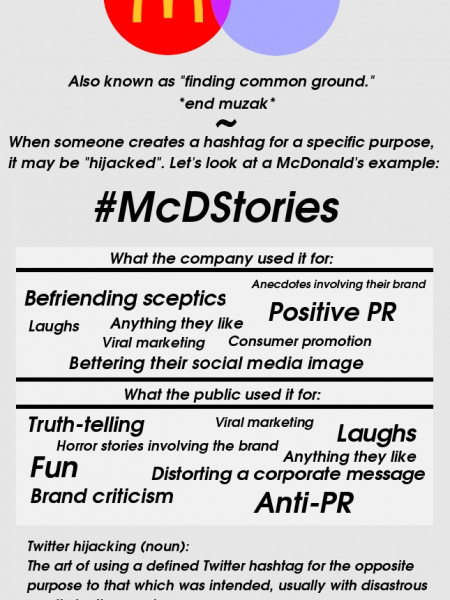 Tale of Hashtag Hijacking Infographic