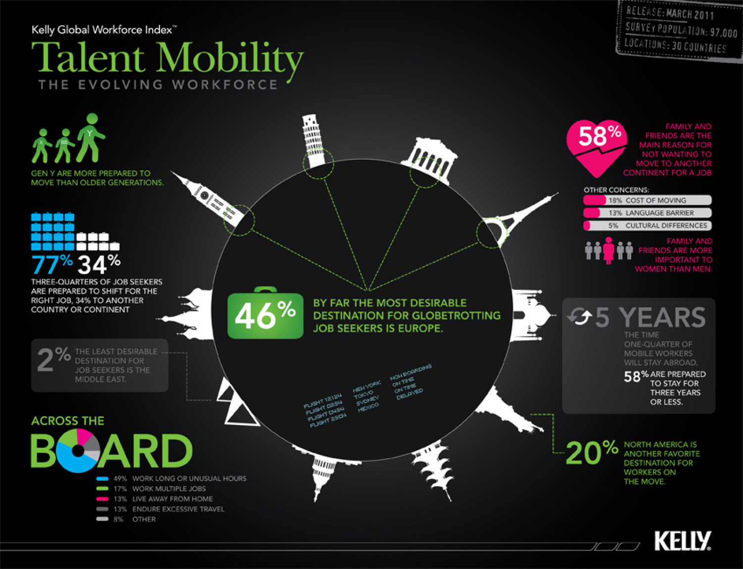 Talent Mobility Infographic