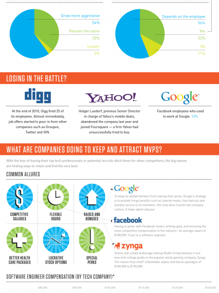 Talent Wars Infographic