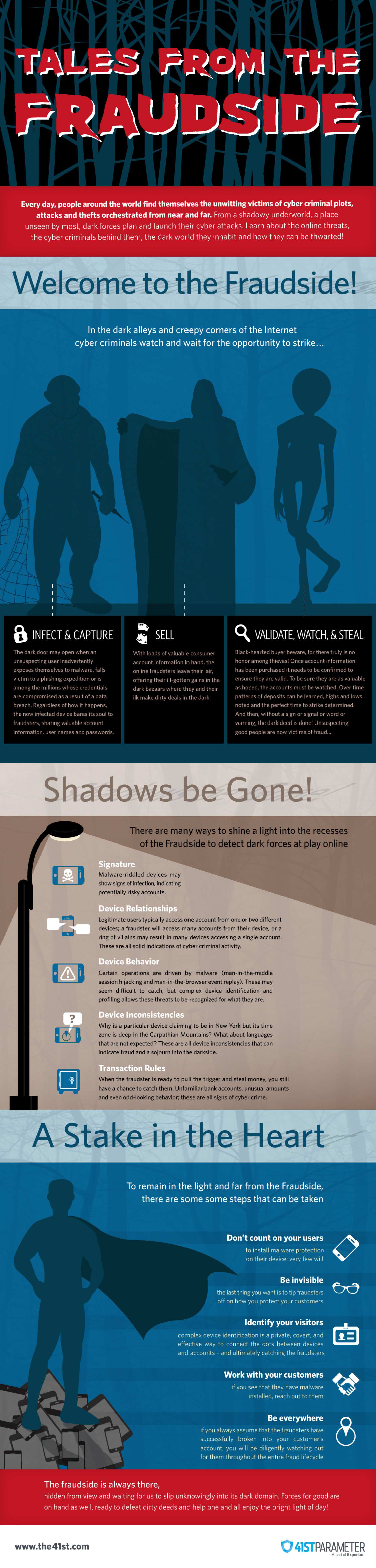 Tales from the Fraudside Infographic