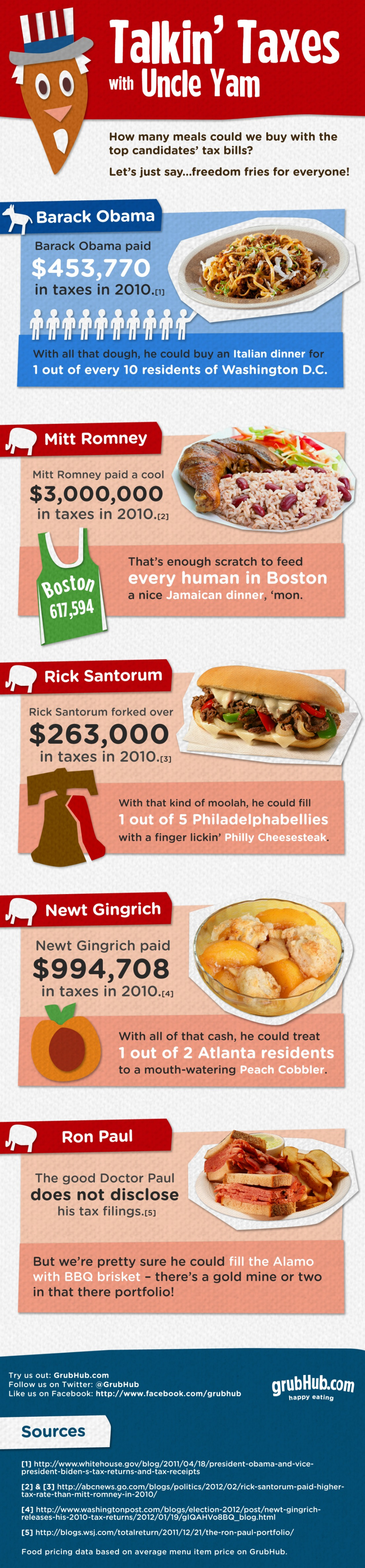 Talkin' Taxes with Uncle Yam Infographic