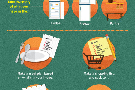 Talkin' Trash: A Guide to Food Waste Infographic