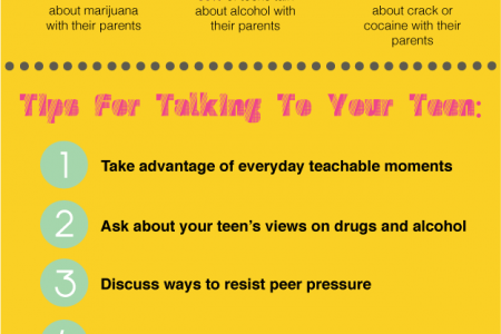 Talking to Your Teen About Drugs Infographic