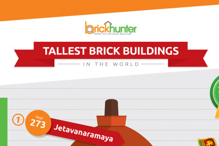 Tallest Brick Buildings Infographic