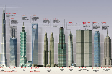 Tallest Buildings in the World Infographic