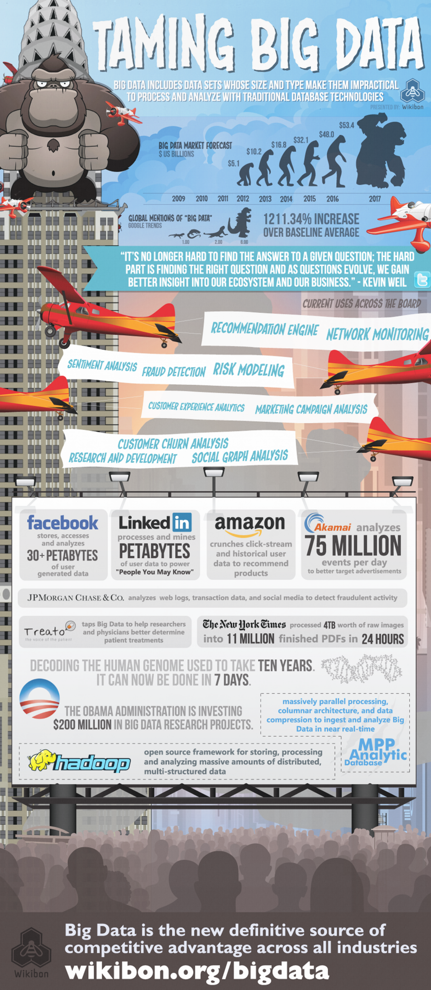 Taming Big Data Infographic