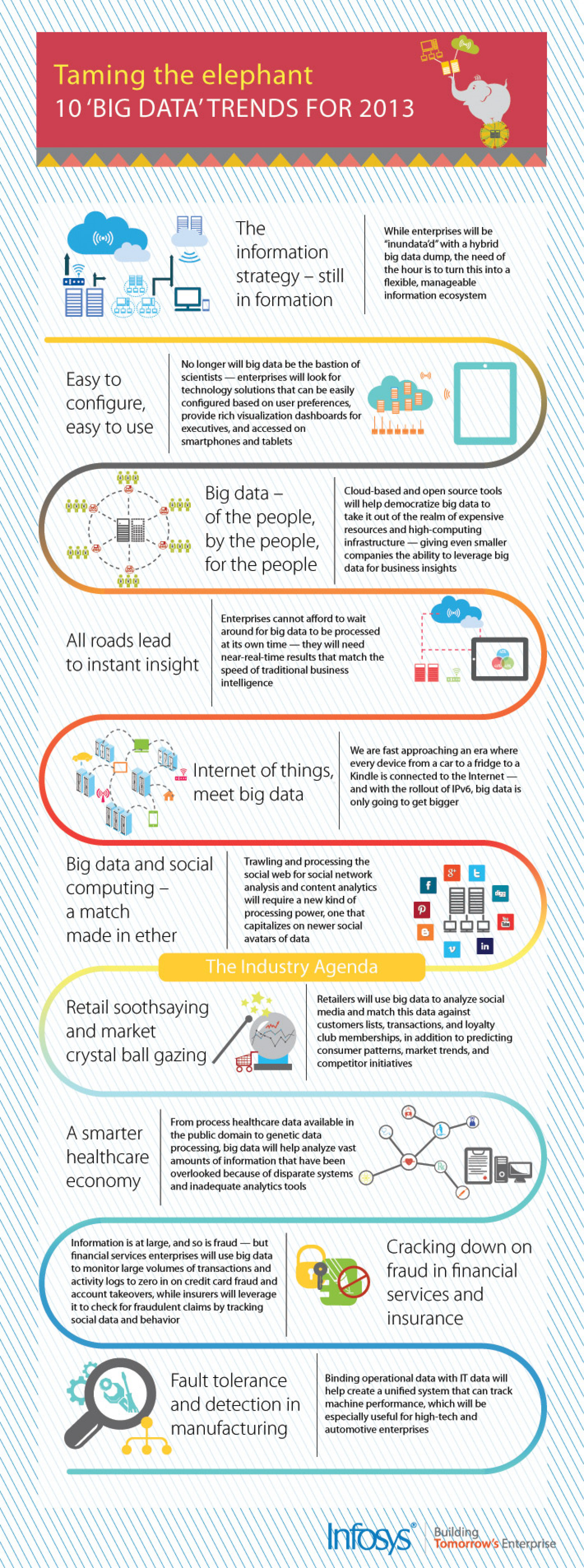 Taming the elephant :10 Big Data Trends For 2013 Infographic