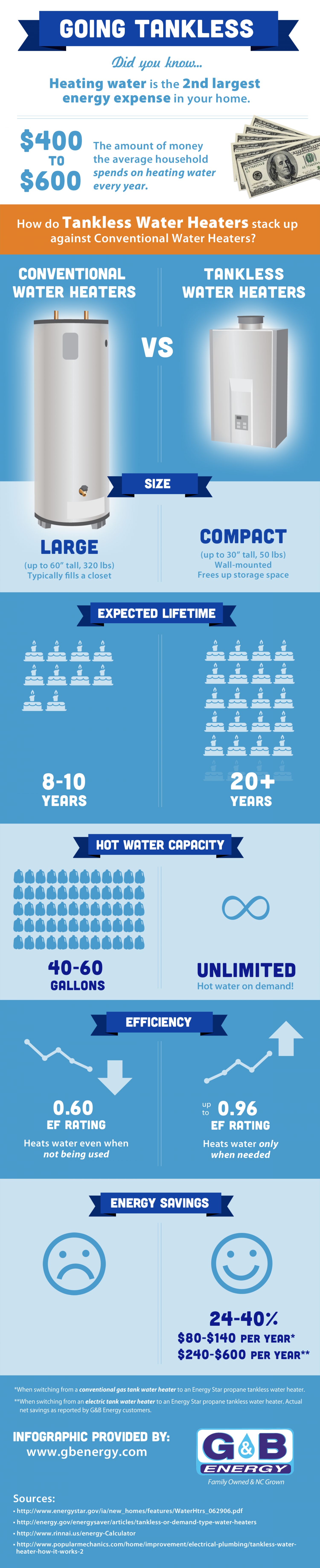 Tankless vs. Conventional Water Heaters Infographic