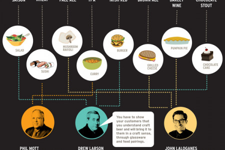 Tap into the business of craft beer Infographic