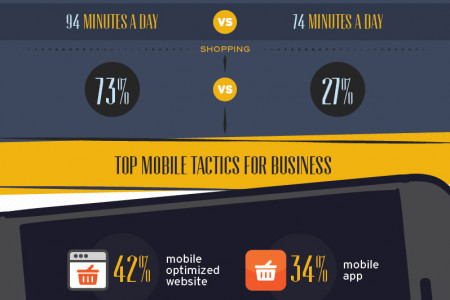 Tapping into Mobile Ecommerce Infographic