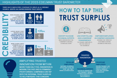 """Tapping the Internal """"Trust Surplus"""" to Rebuild Credibility Infographic"""