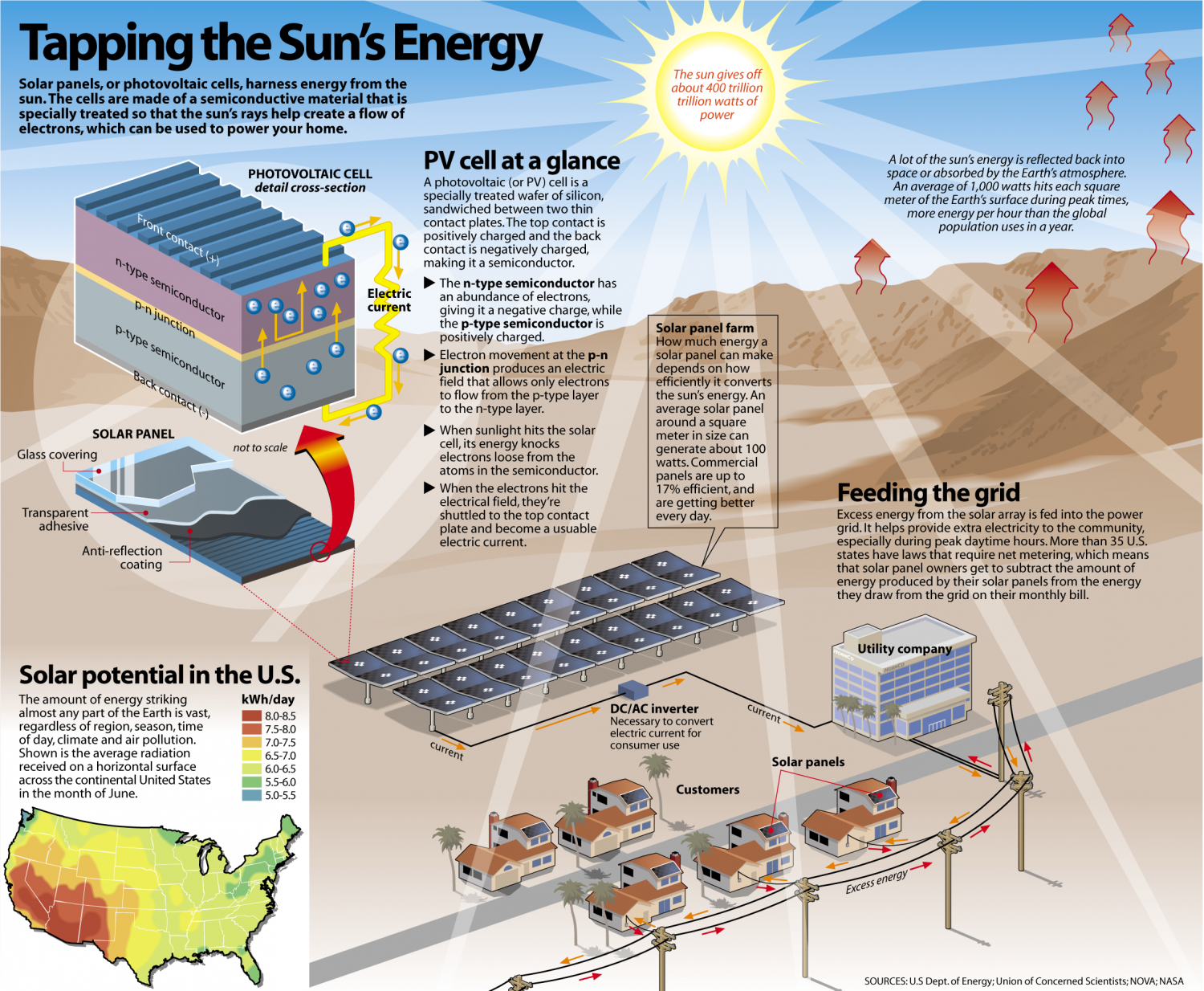 Tapping the Sun's Potential Infographic