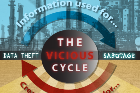 Targeted Attacks Against The Energy Sector Infographic