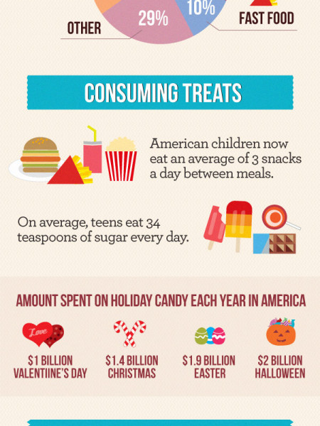 Targeting Children With Treats Infographic