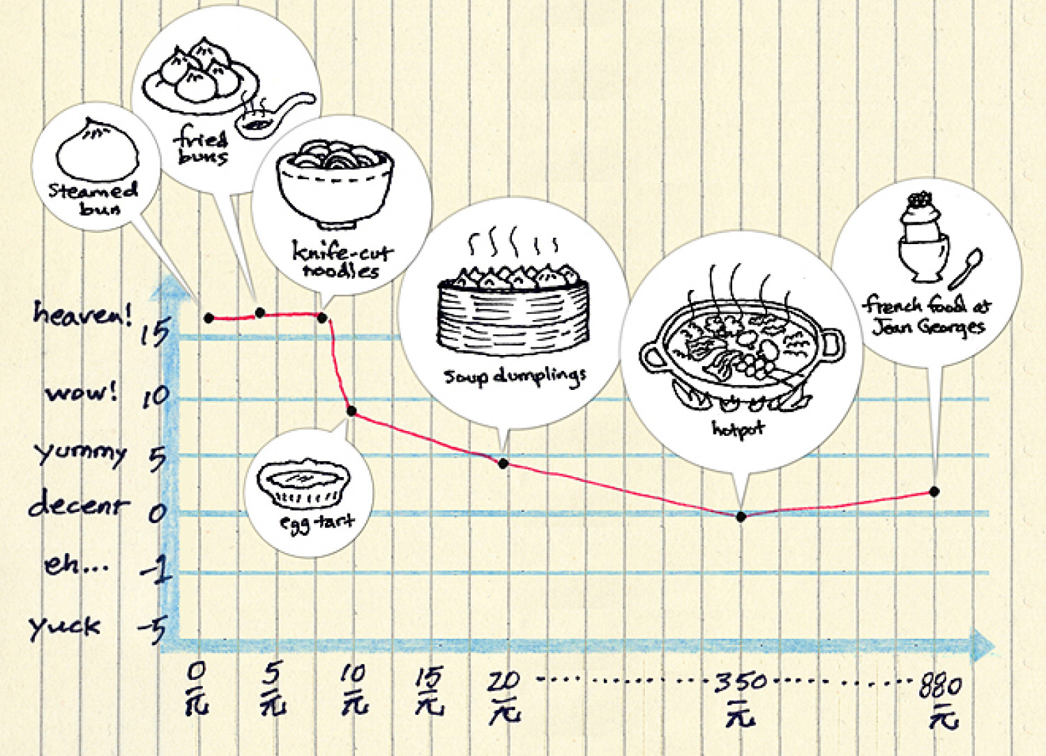 taste vs. cost in shanghai Infographic