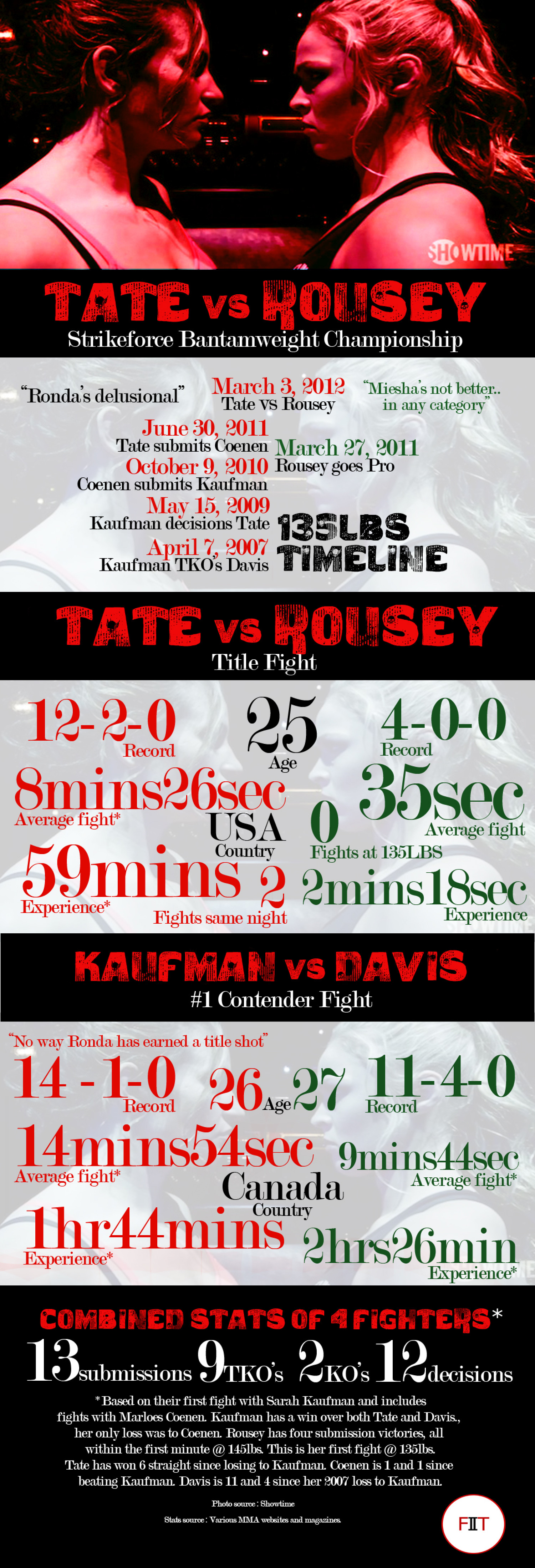 Tate VS Rousey Infographic