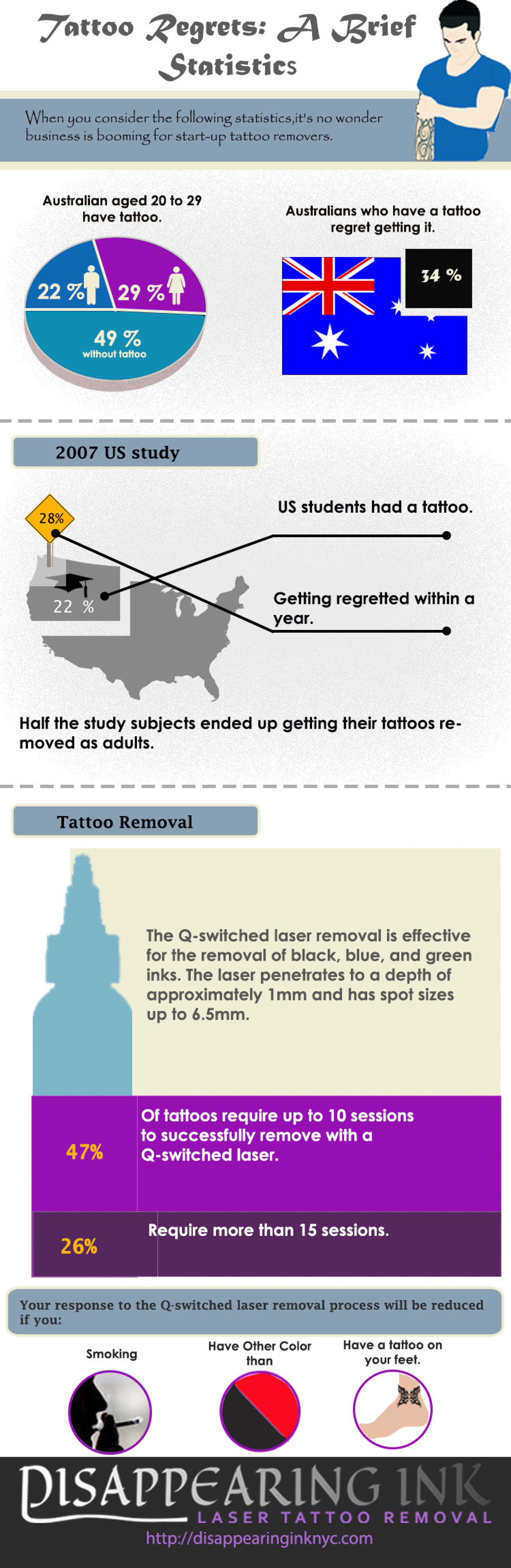 Tattoo Regrets: A Brief Statistics Infographic