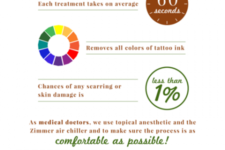 Tattoo Removal @ Carr Dermatology Infographic