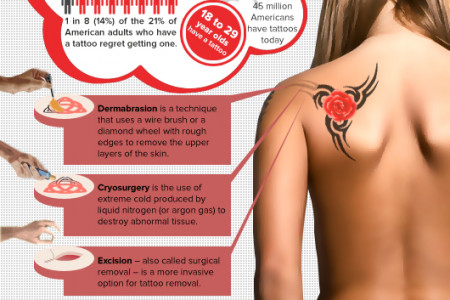 Tattoo Undone  Infographic