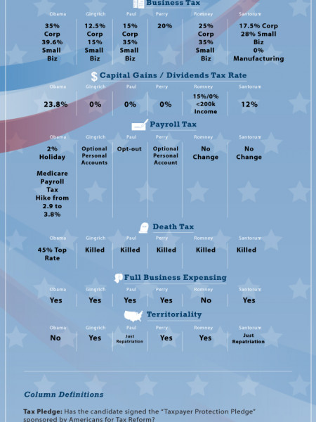 Tax Plan Comparison of The 2012 Presidential Candidates Infographic