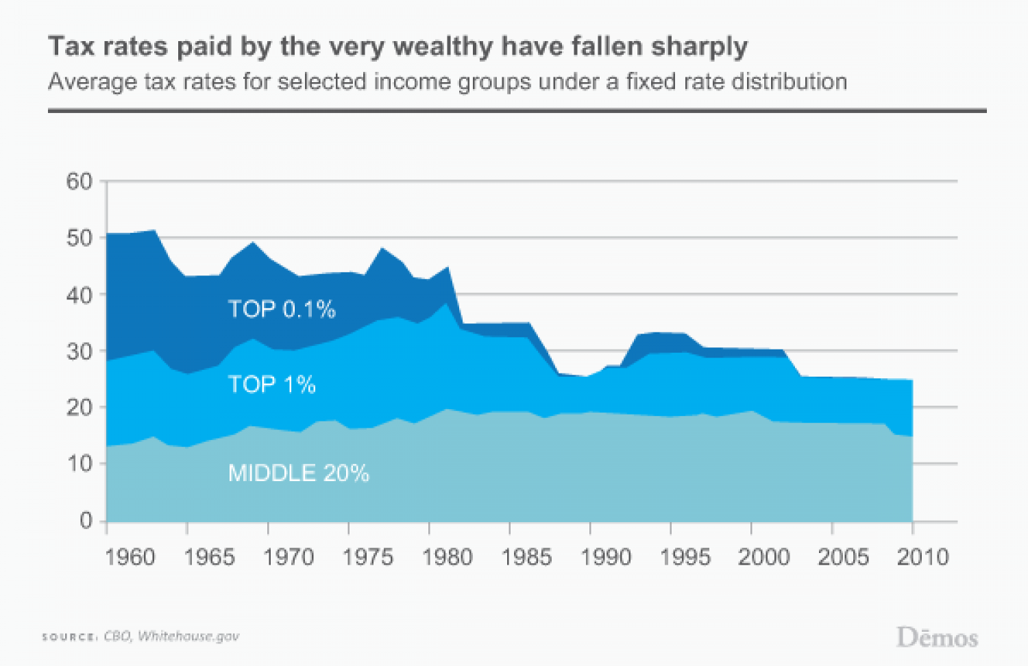 Tax Rates Paid by the Wealthy Have Fallen Sharply Infographic