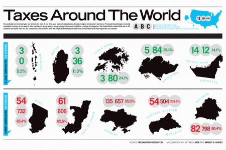 Taxes Around the World  Infographic
