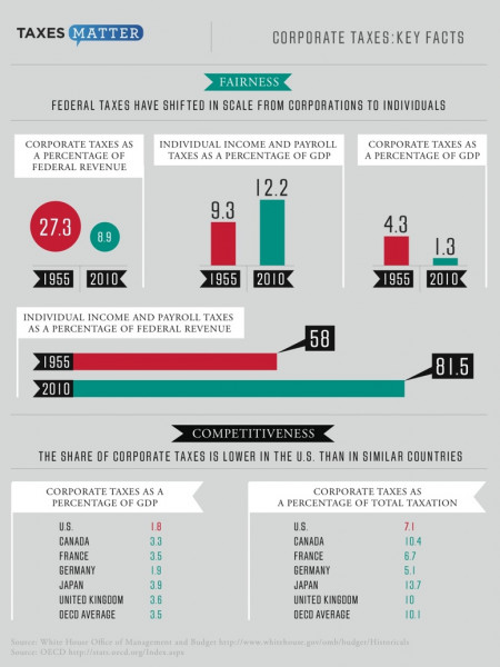 Taxes Matter: Corporate Taxes Key Facts  Infographic