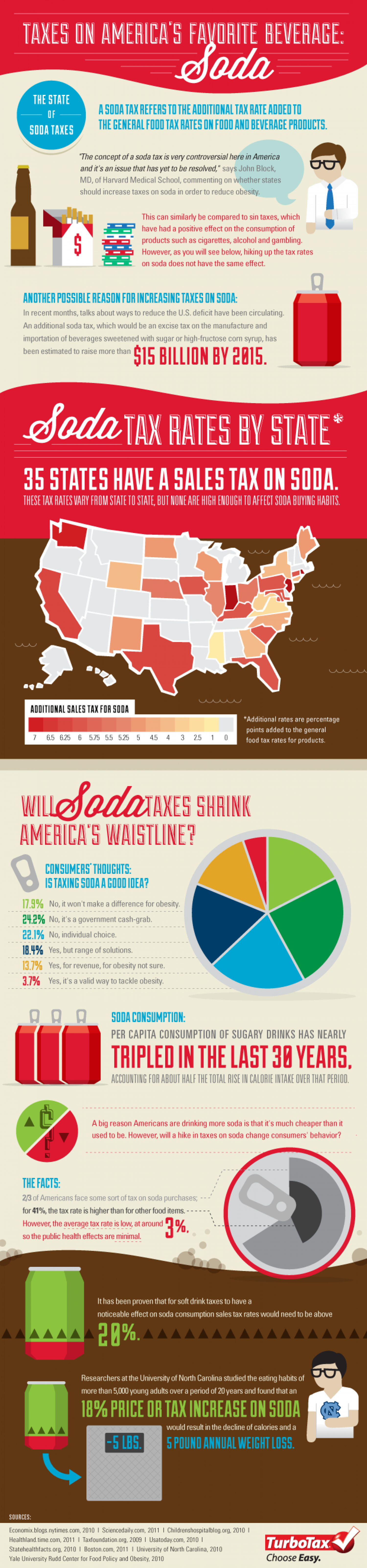 Taxes on Americas Favourite Beverage: Soda Infographic