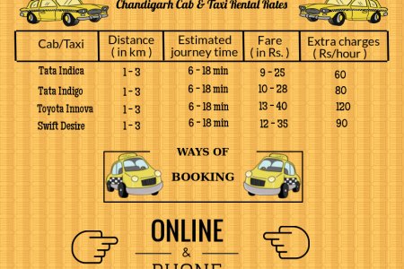 Taxi & Cab Rental Services in Chandigarh Infographic