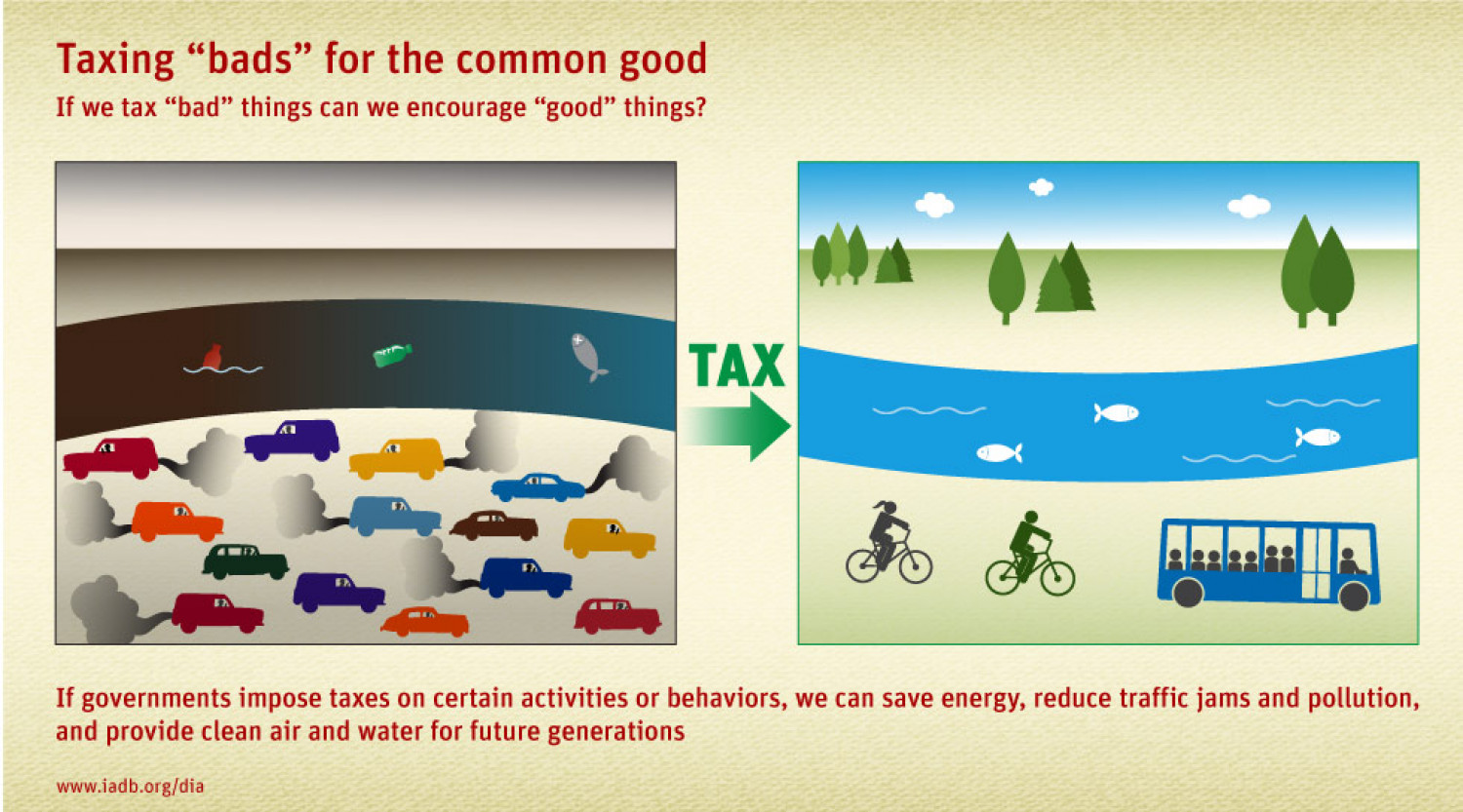 "Taxing ""bads"" for the common good Infographic"