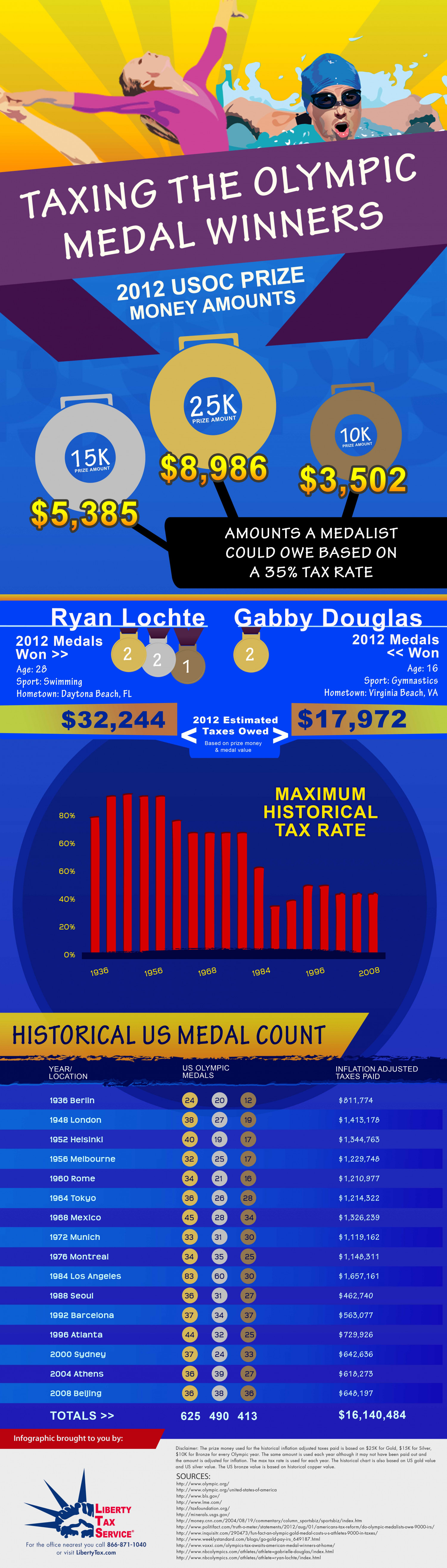 Taxing the Olympic Medal Winners Infographic