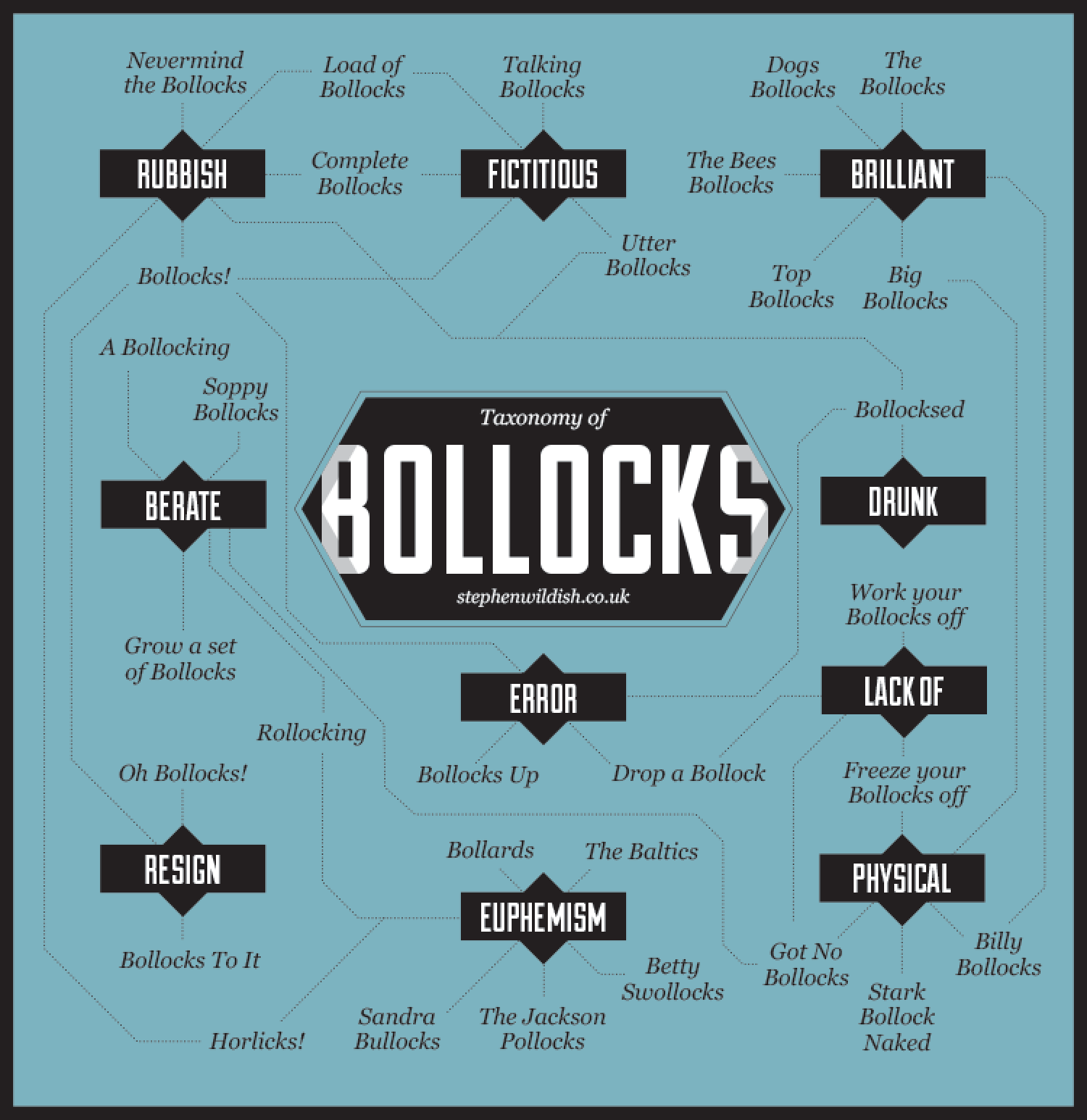 Taxonomy of Bollocks Infographic