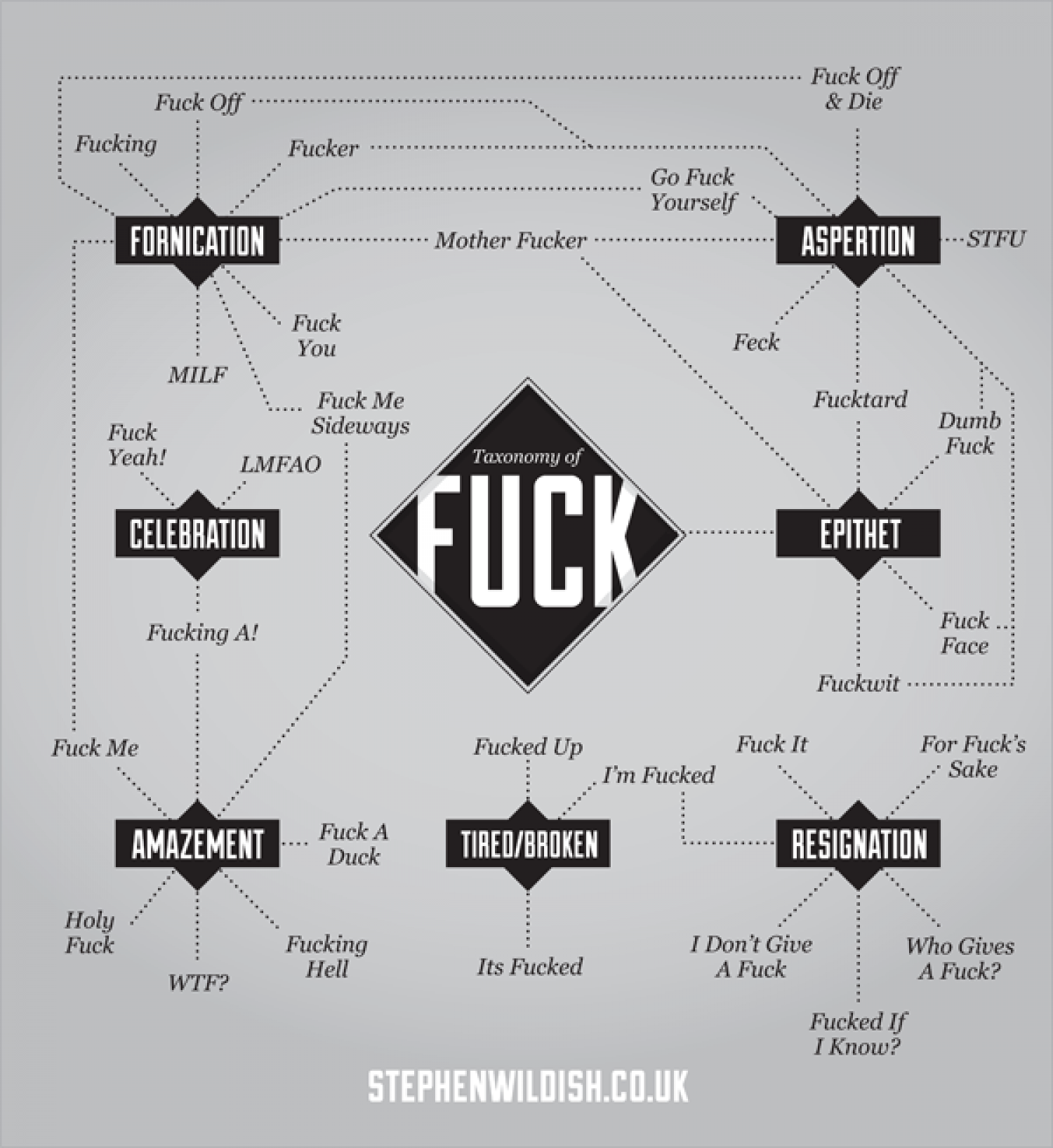 Taxonomy of Fuck Infographic