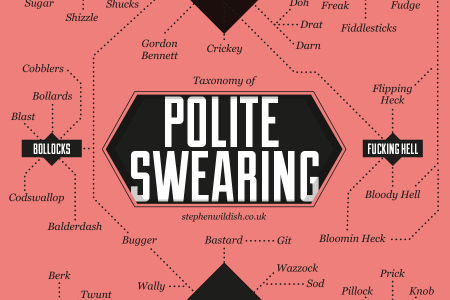 Taxonomy of Polite Swearing Infographic
