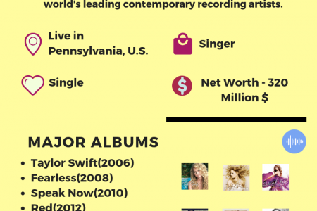 Taylor Swift Infographic Infographic