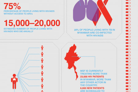 TB and HIV Coinfection in Myanmar Infographic