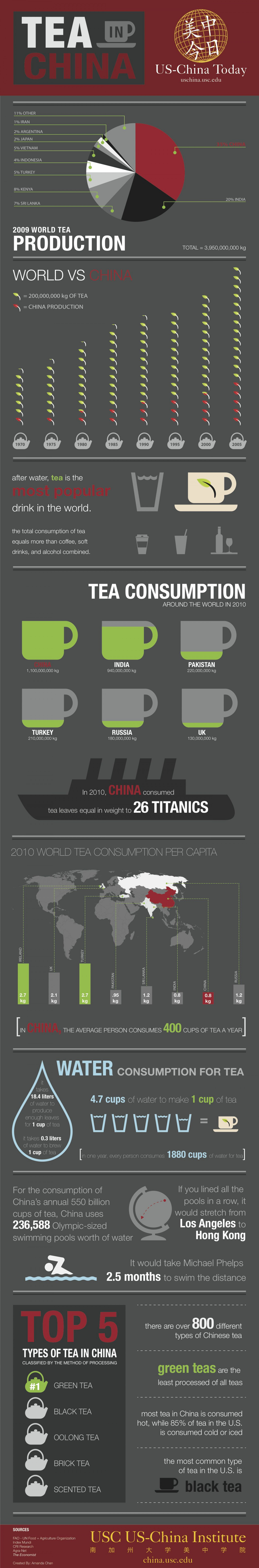 Tea in China Infographic