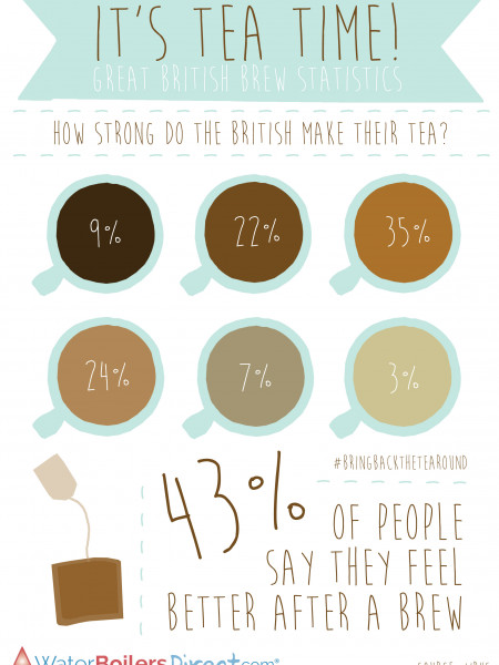 It's Tea Time! Great British Brew Statistics Infographic