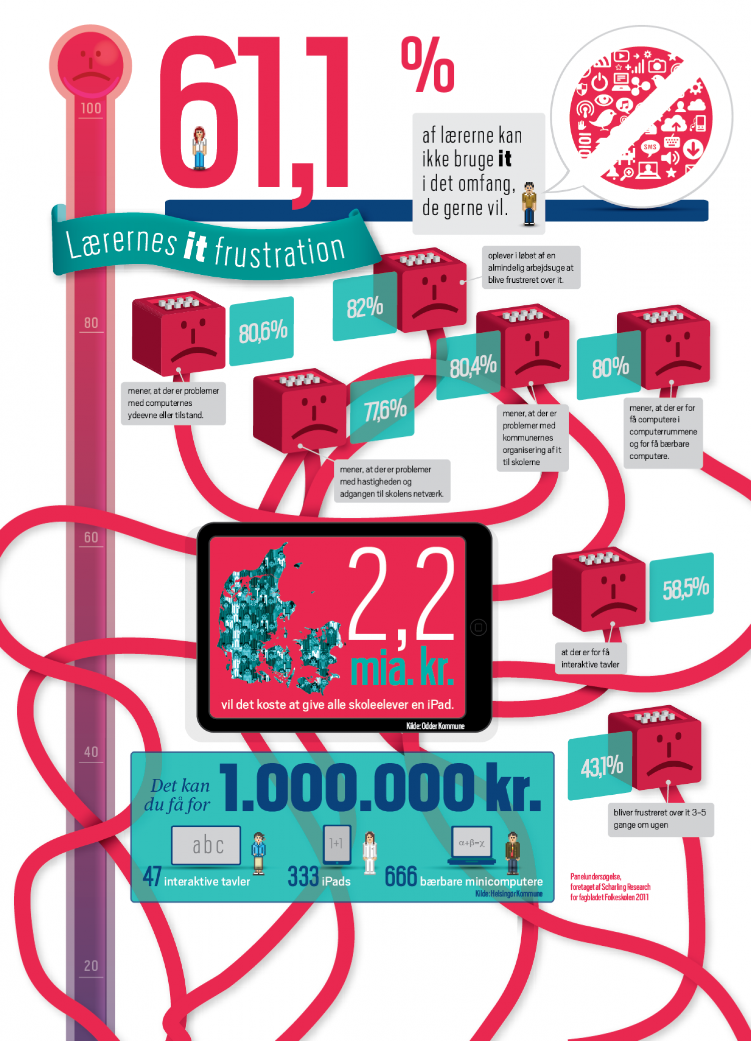 Teachers' IT frustration  Infographic
