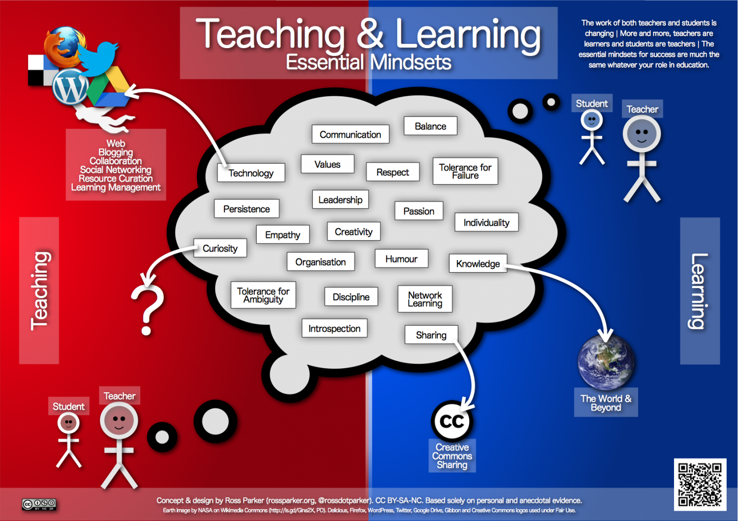 Teaching & Learning Essential Mindsets Infographic