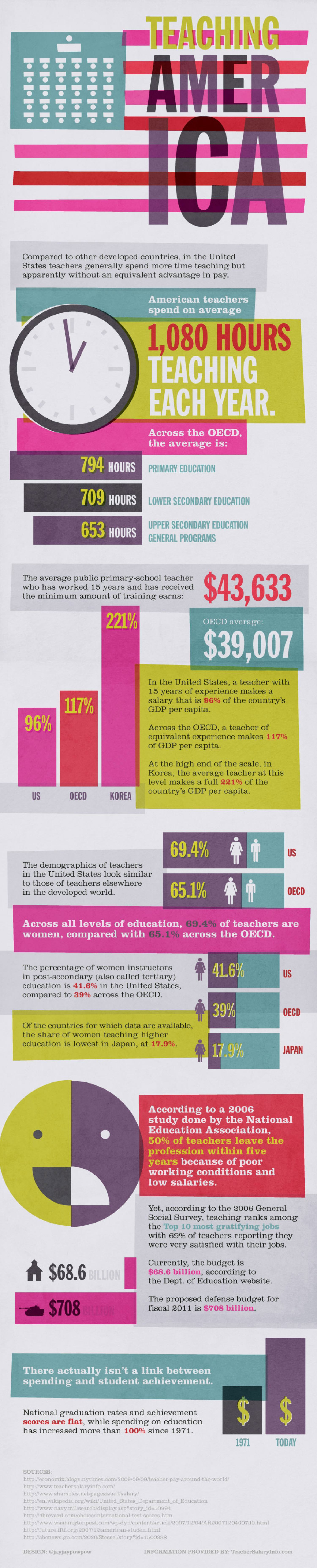 Teaching America  Infographic