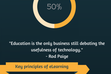 Teaching millenials - eLearning principles Infographic