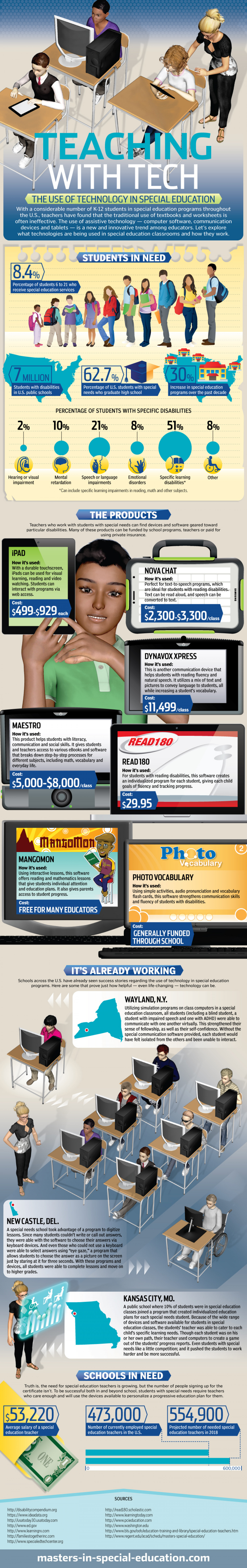 Teaching with Tech: The Use of Technology in Special Education Infographic