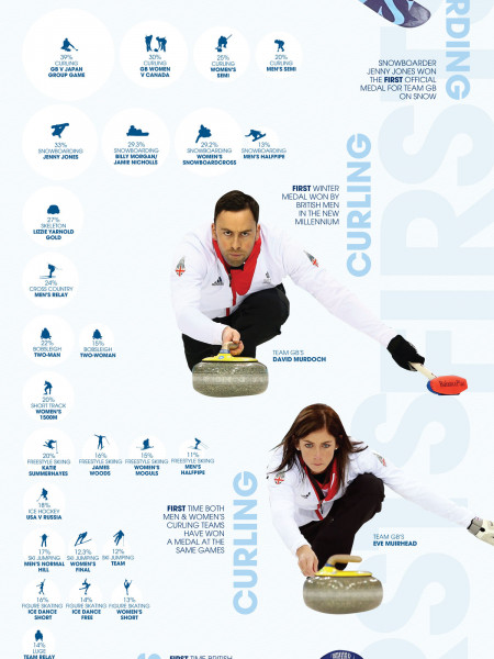 Team GB - Sochi 2014 Infographic