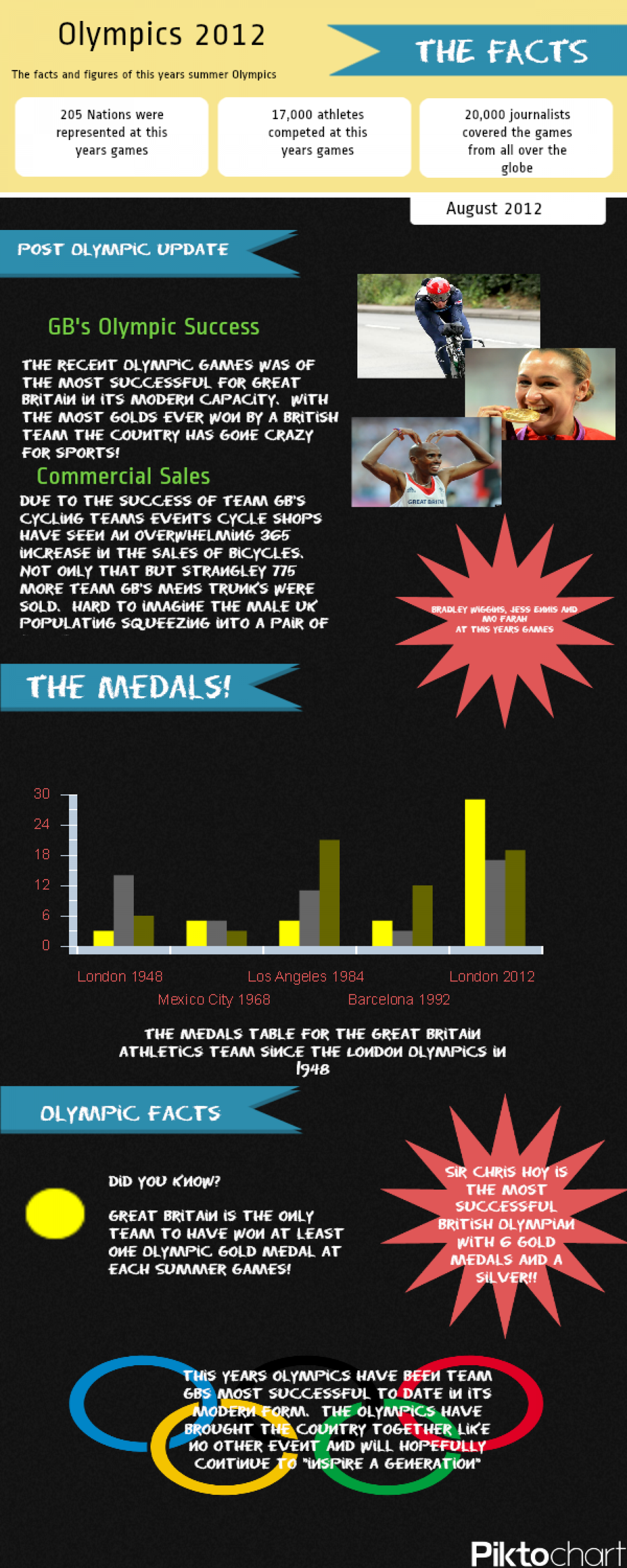 Team GB's Olympic Facts Infographic