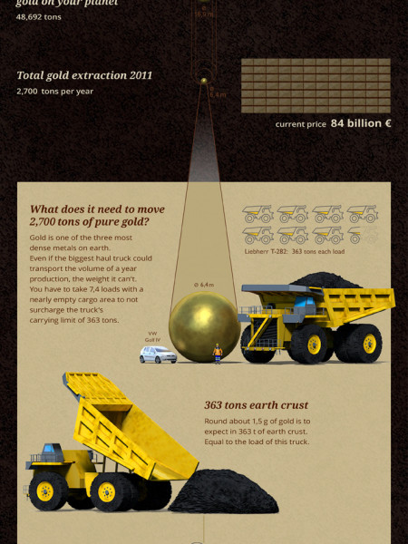 Tears of the sun Infographic