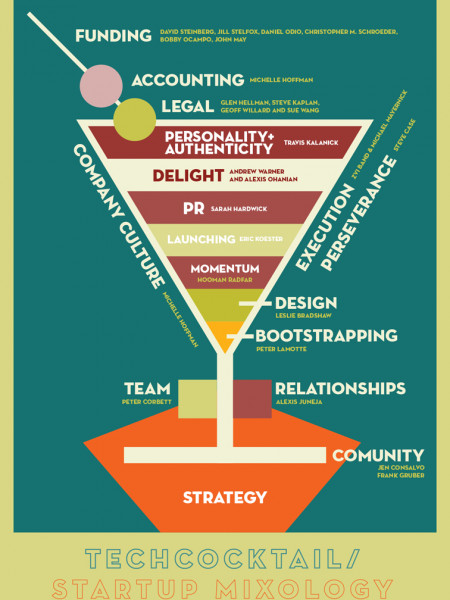 Tech Cocktail Startup Mixology  Infographic