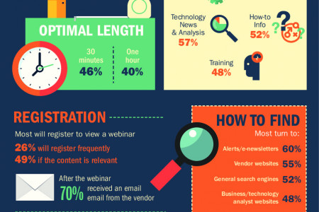 Tech Content Marketing Infographic Series: Webinars Infographic