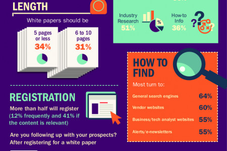 Tech Content Marketing Infographic Series: White Papers Infographic