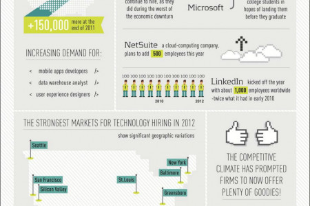 Tech Hiring Trends Infographic
